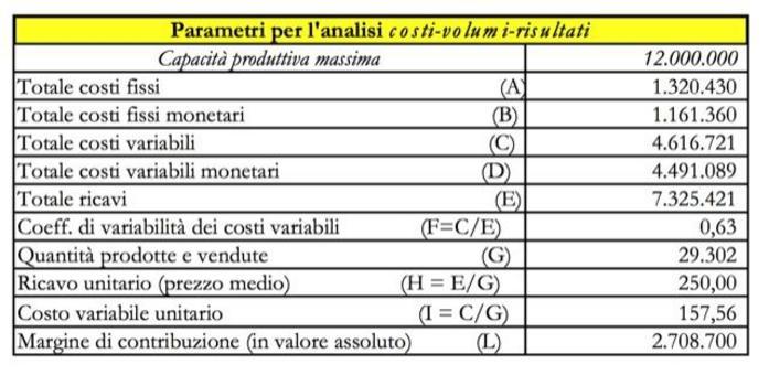 Nella tabella sono riportati i parametri utili all'analisi