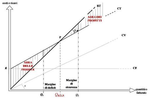 Il grafico del diagramma di redditività