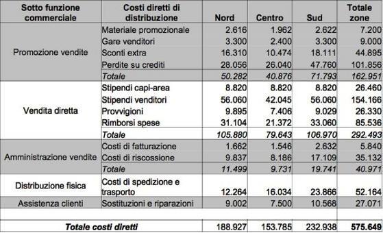 Analisi dei costi diretti di distribuzione per zone di vendita