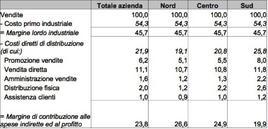 Analisi del margine di contribuzione per zone di vendita