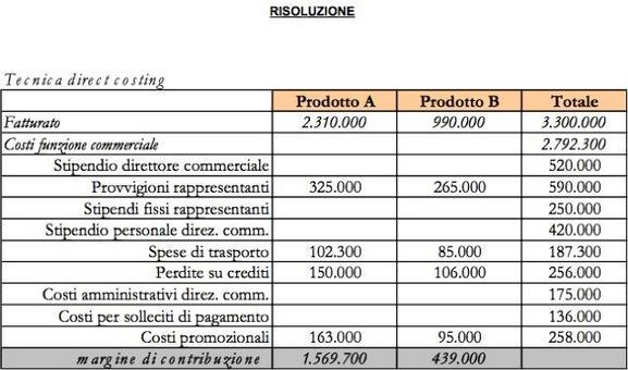 Analisi dei costi (Valori in migliaia di euro)