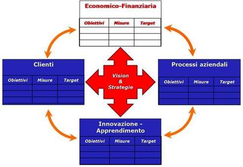 Per avere un successo economico finanziario come dobbiamo apparire ai nostri azionisti?
