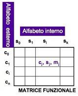 Schema di matrice funzionale