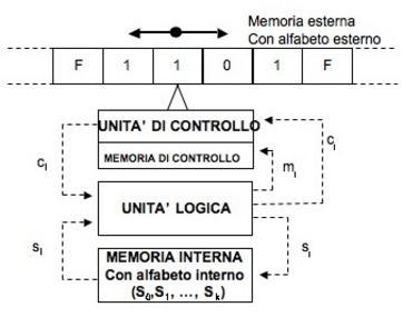 Schema della macchina di Turing