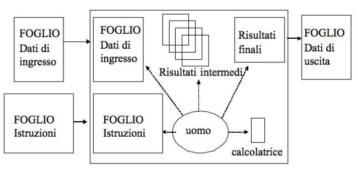 """Schema di elaborazione manuale di un insieme di istruzioni scritte su un foglio e i dati da elaborare scritti su un altro foglio (il modello è detto """"penna-carta"""")"""