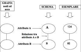 Esempio di grafo, schema ed esemplare