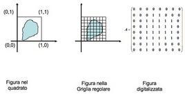 Immagine nel quadrato fondamentale (a sinistra). Griglia regolare sovrapposta al quadrato fondamentale (a destra)