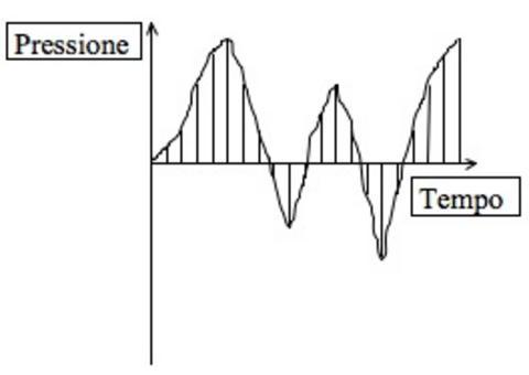 Diagramma dell'intensità della pressione di una onda sonora (in ordinata) percepita dal ricevente R al passare del tempo T (in ascissa)