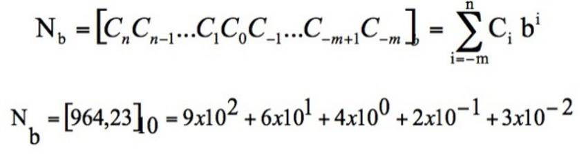 Numero N che abbia m+n+1 cifre C  in una base b e relativo esempio di 964,23 in base 10