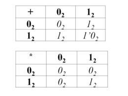 Regole dell' addizione e moltiplicazione in binario