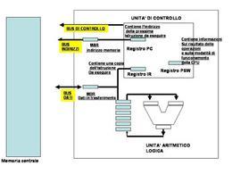 Schema dell'unità centrale con i principali registri e il loro contenuto. E'  evidenziata la comunicazione mediante i bus con la memoria principale