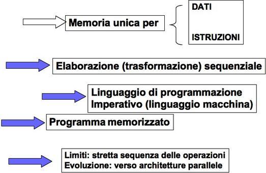 Le caratteristiche fondamentali del modello di von Neumann ed i suoi limiti