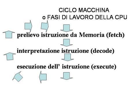 Viene detto ciclo della macchina il ripetersi di tre azioni del processore: prelievo dalla memoria principale dell'istruzione, interpretazione, esecuzione dell'istruzione.