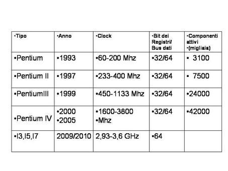 Tabella con alcuni processori e loro caratteristiche