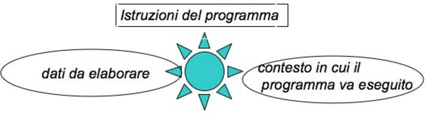 Un processo (foreground o background) è un programma in esecuzione caratterizzato da: vedi figura