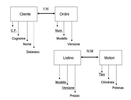 Tabella listino e tabella motori