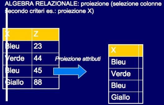 Es.: proiezione X