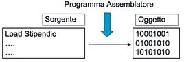 Liguaggi assemblativi (specifici per Hardware)