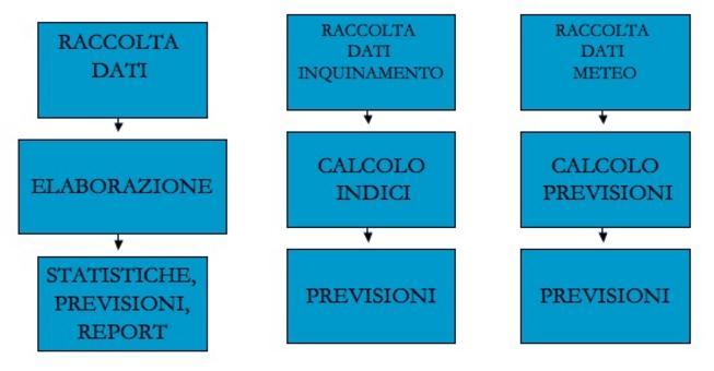 Procedure di tipo scientifico