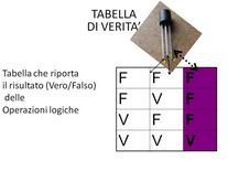 Terminali di un transistor associabili ad una Tabella di verità