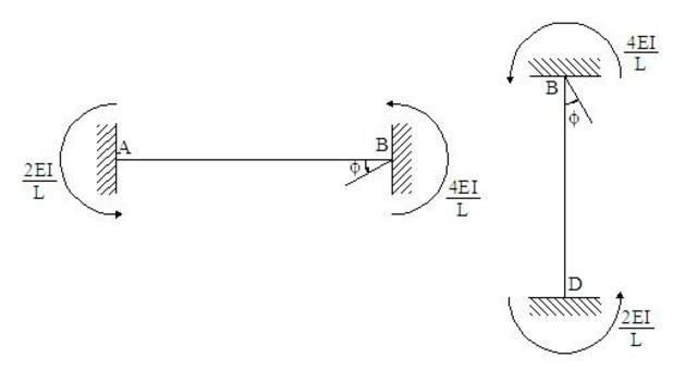 Valutazione dei momenti dovuti alla rotazione φB=1