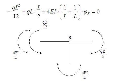 Equazione di equilibrio alla rotazione del nodo B