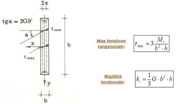 Sezione rettangolare allungata