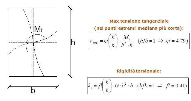 Sezione rettangolare generica