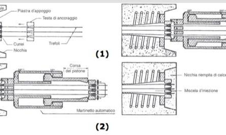 Sistema di tesatura e di bloccaggio