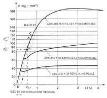 Diagramma effettivo dell'acciaio preteso