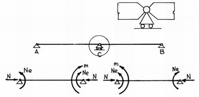 Risoluzione del sistema iperstatico (metodo delle forze)