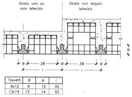 Solaio tipo RDB con travetti in c.a.p