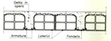 Solaio tipo Unic – Sezione: unico elemento in laterizio (pignatta) più leggero