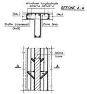 Armature trasversali per il trasferimento degli sforzi di trazione agenti nelle barre laterali della soletta