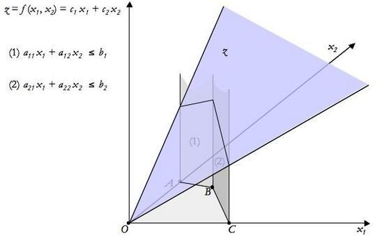 Funzione obiettivo z in x1,x2,z