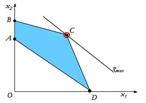 Si può avere una soluzione basica ammissibile degenere  anche  se un vertice del dominio giace su un asse coordinato. In questo caso il vincolo ridondante è lo stesso asse.