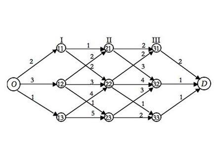 Grafo della rete stradale