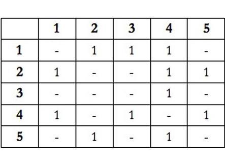 Matrice di adiacenza vertice-vertice