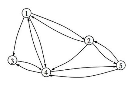 Grafo di riferimento