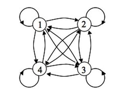 Grafo completo Gp