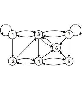 Grafo orientato G