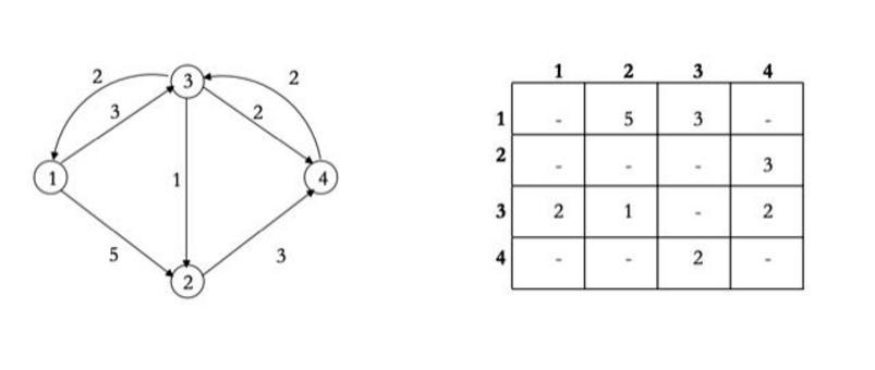 Rete e matrice di adiacenza ≡ C0