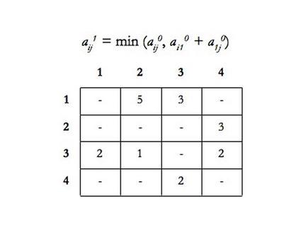 Step 1 – Matrice C 1