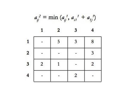 Step 2 – Matrice C 2