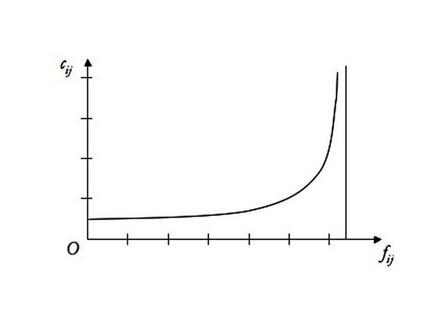 Funzione di costo cij = cij( fij )