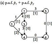 Utilizzazione dei p.a.f. equiversi