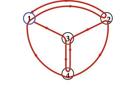 Circuito euleriano
