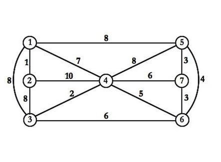 Applicazione dell'algoritmo di Kruskal