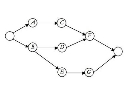 Progetto con rappresentazione attività – nodo