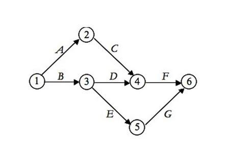 Progetto e rete in forma sintetica